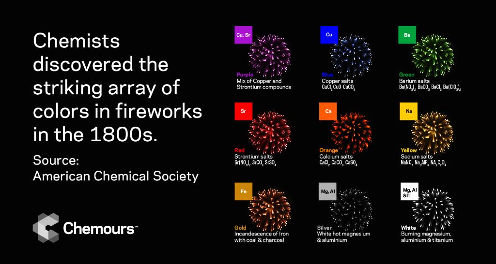Happy 4th of July to all who are celebrating! #DYK: In the 1800s, chemists discovered a formula that created a striking array of colors that would come to be the fireworks that we enjoy today. Learn more about the history and chemistry behind fireworks: https://t.co/3hr6sZomSR https://t.co/kBAMdKnI5x