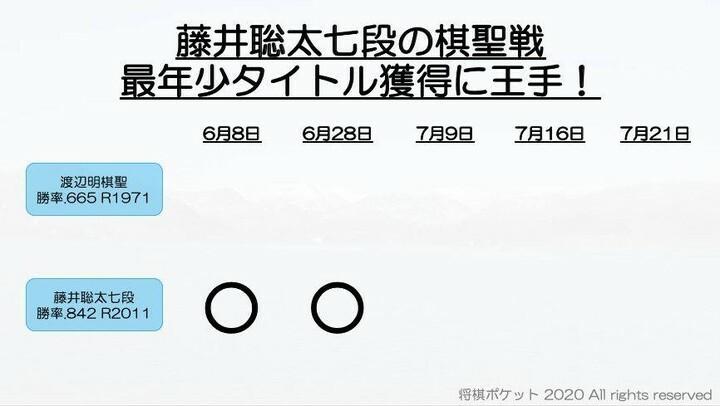 速報 リアルタイム 藤井聡太
