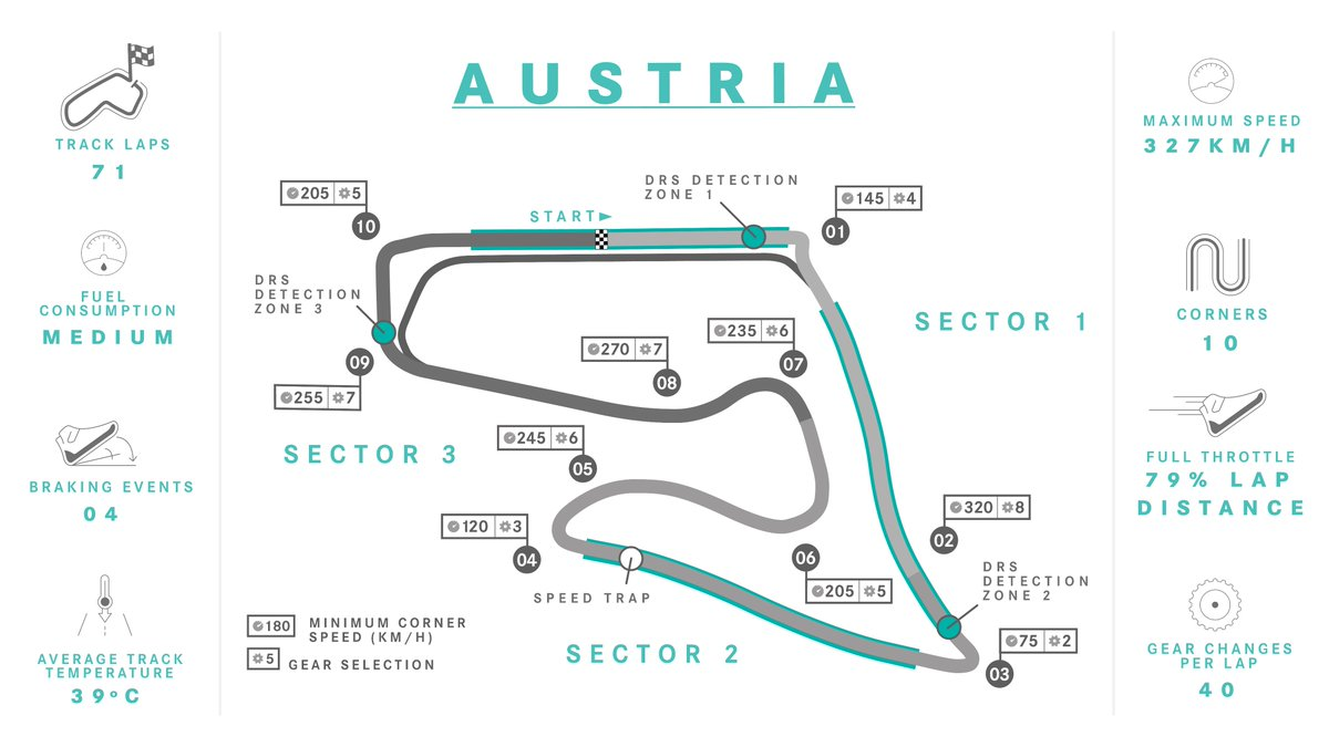 Nerds, ASSEMBLE. 🧠🤓 Everything you need to know about Spielberg right here... 👇 #AustrianGP https://t.co/kgd4FuFuqH
