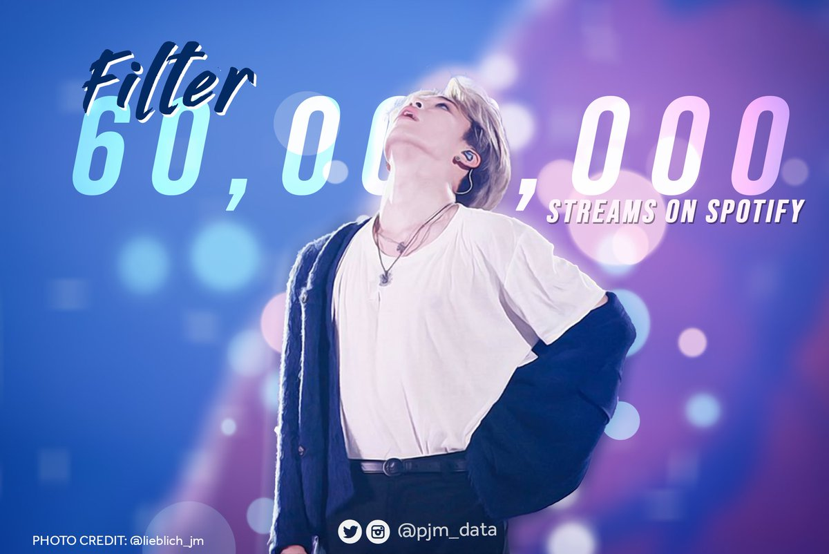 Filter sets Another record by being the Fastest Korean male solo song to surpass 60 million streams on Spotify!   It achieves this feat 134 days after release.  Congratulations, Jimin!  #FilterByJimin60M #지민아_Filter_6천만_축하해 #JIMIN #지민 @BTS_twt pic.twitter.com/RaIXa7kdx8  by Global ⟬⟭ ⁷ Force ⟭⟬ ᴰ²