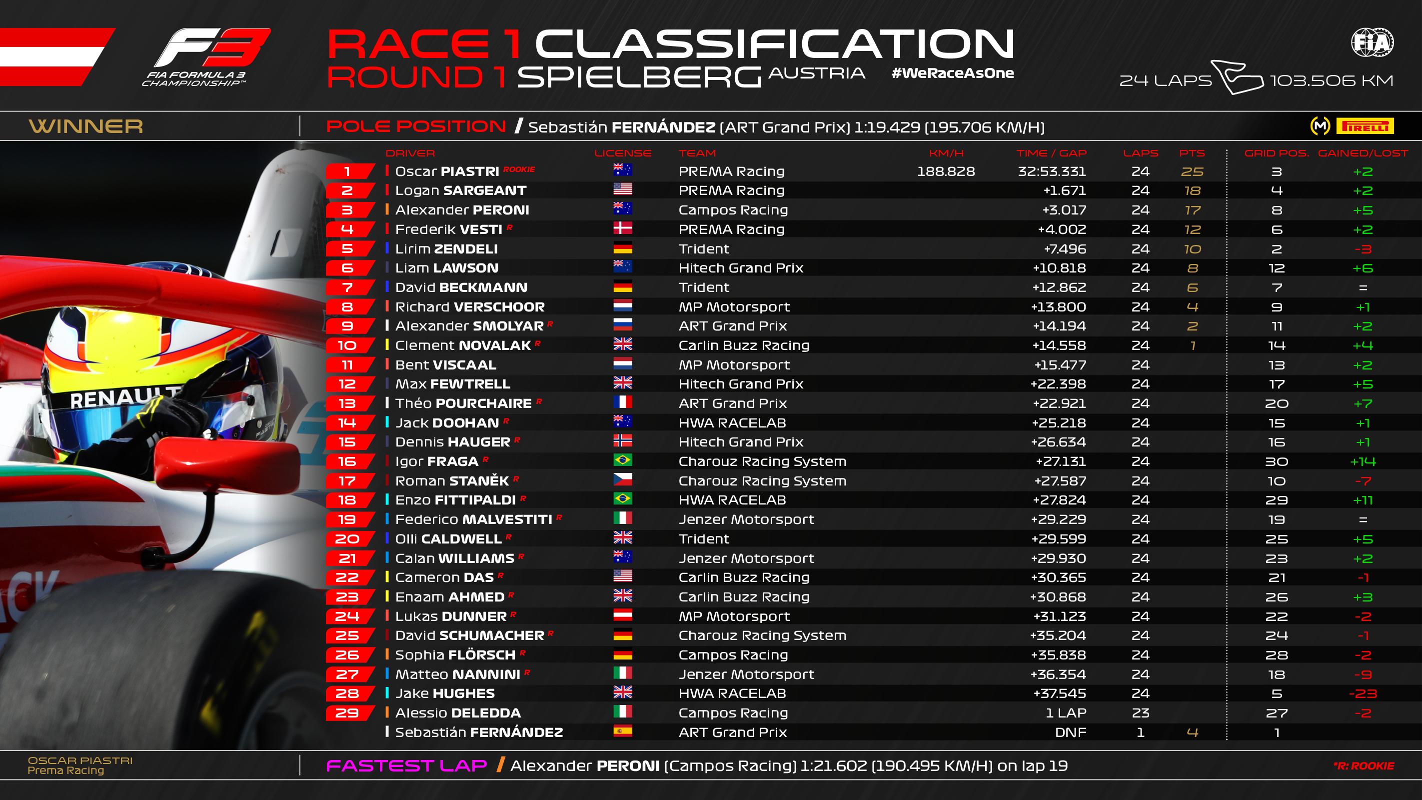 resultado_primera_carrera_f3_austria