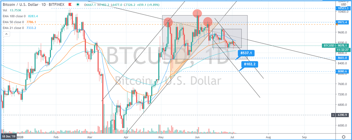Any Crypto holders out there who need there coins charting & tracking? will  @BTCTN https://www.tradingview.com/x/Tx1jig8I/   @Bitcoin  #bitcoinprice #cryptocurrency hold or will it drop? Use expert T.A to give you the edge against the whales #swazcharts https://www.tradingview.com/x/Xvxe7jyA/pic.twitter.com/kwq2Zg6vaa