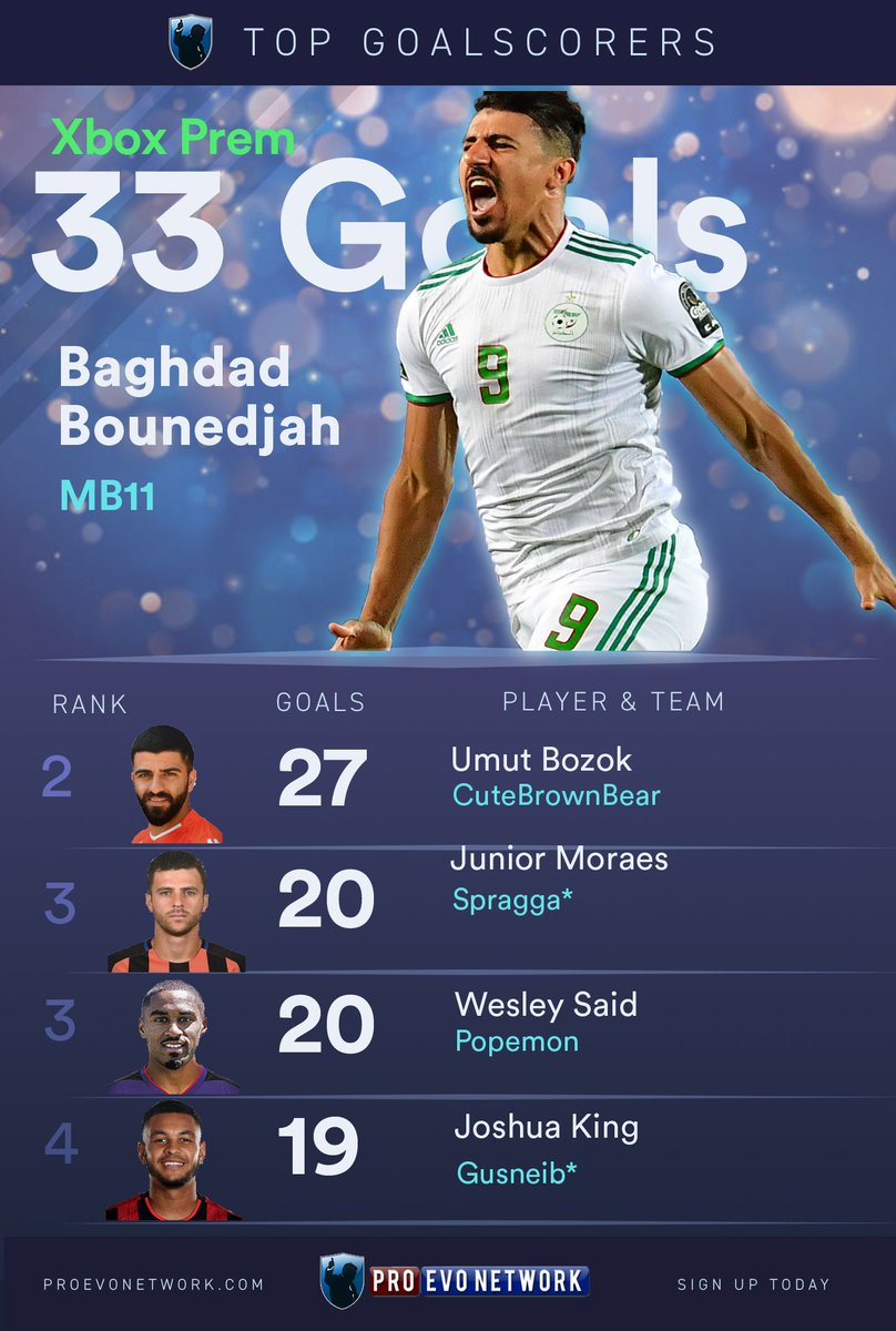 PEN XBOX Premiership golden boot race has Baghdad Bounedjah and Umut Bozok scoring an emphatic 60 goals between them, taking manager CuteBrownBear to the top of the table with a 5 point gap.  http:// proevonetwork.com/leagues/tables /xbox-prem   … <br>http://pic.twitter.com/K2hfpZnu7H