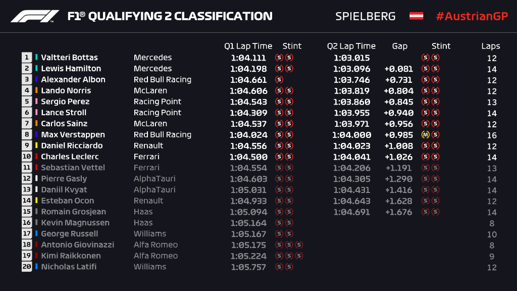Q2 CLASSIFICATION  A late charge from Albon pushes Vettel into P11 😲  #AustrianGP 🇦🇹 #F1 https://t.co/qw7BG5ZJwg