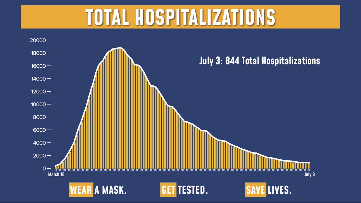 Today's update on the numbers:  62,403 tests were performed yesterday. 726 tests came back positive (1.16% of total).  Total hospitalizations fell to 844.  Sadly, there were 11 COVID fatalities yesterday. https://t.co/0wMJfcjZHv