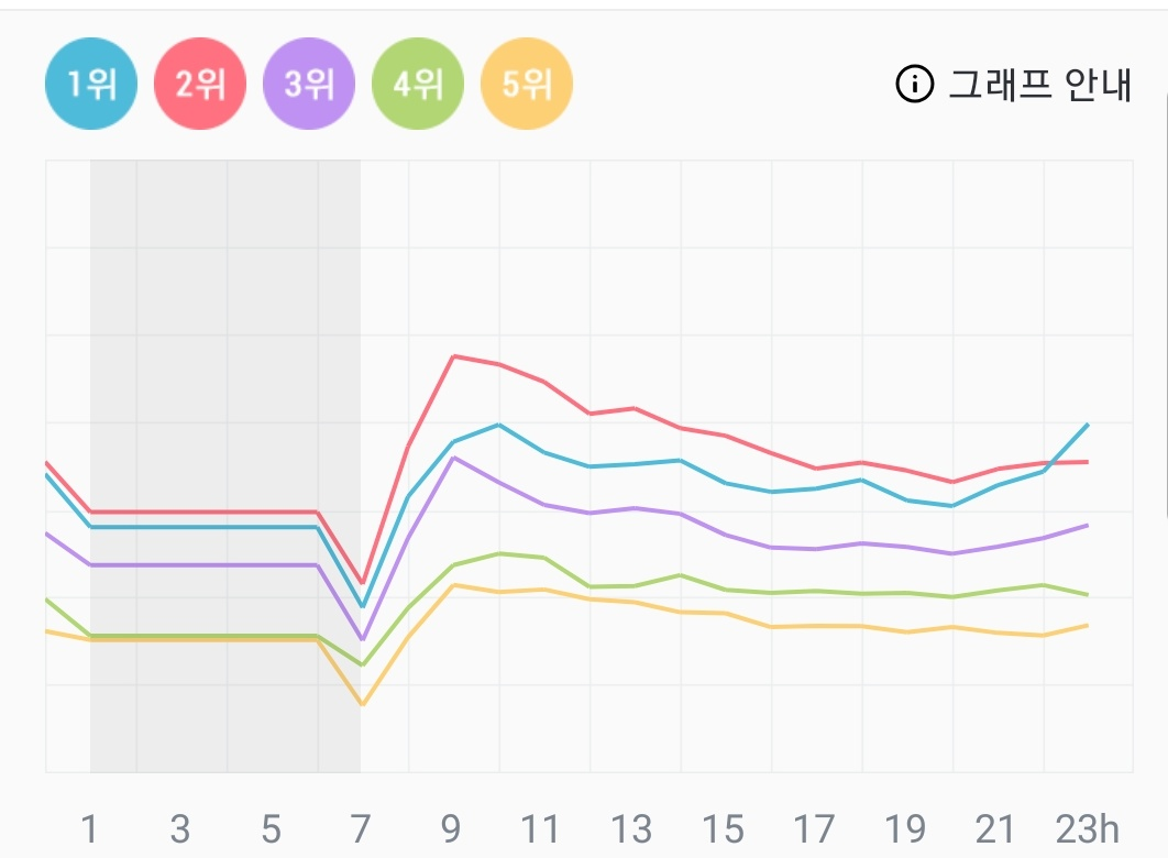 Y'all the gap on Genie is increasing. Please continue to stream until the Genie daily chart updates tmr. Hopefully we will get a PAK tmr please. pic.twitter.com/zFC5HRAUJB  by HYLT ✨
