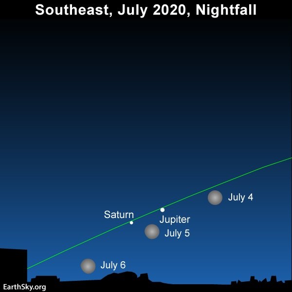 Full moon, faint eclipse, on July 4-5…