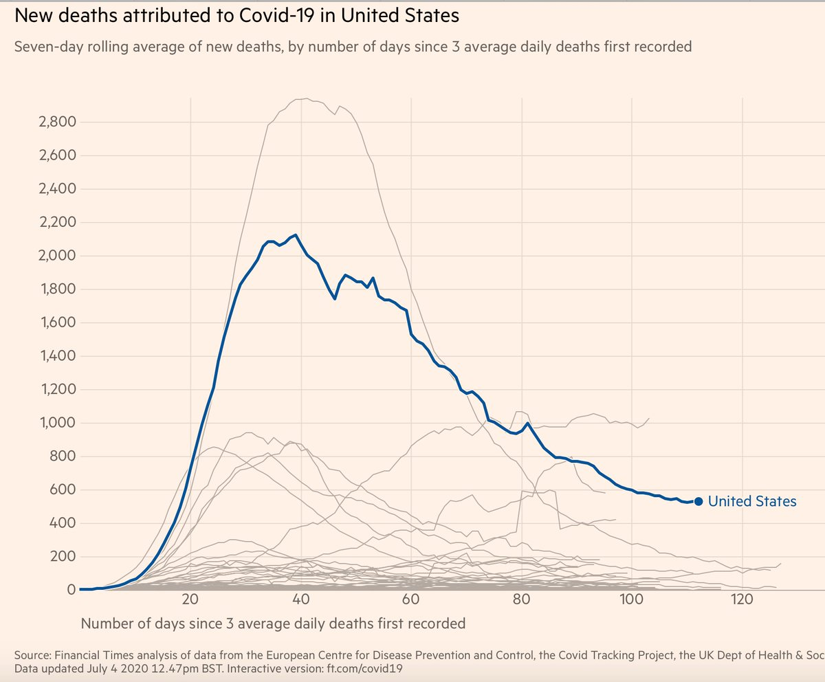 We have flattened one curve—deaths of Americans. Linear, log plots show that They are no longer decreasing. And they will inevitably be increasing in the weeks ahead.  Loss of an average of 11 years of life per person we lose. Let's not lose any more time. Pull out all the stops https://t.co/w1nvLXuyNe