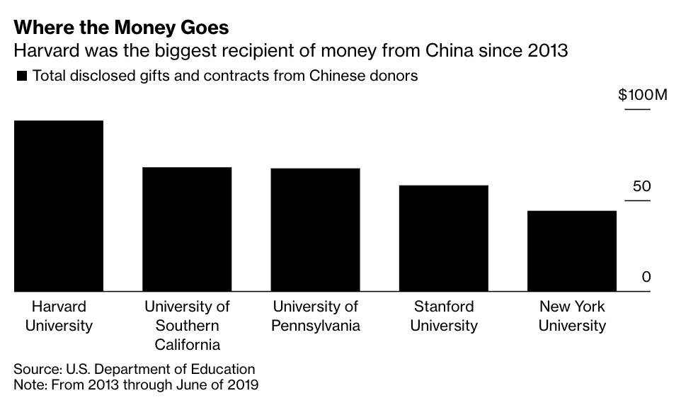 Which US universities have accepted the largest gifts from Communist China? This story came out five months ago, but I'm only absorbing it now. |  https://www. bloomberg.com/news/articles/ 2020-02-06/harvard-leads-u-s-colleges-that-received-1-billion-from-china  … <br>http://pic.twitter.com/OdLd989GoO