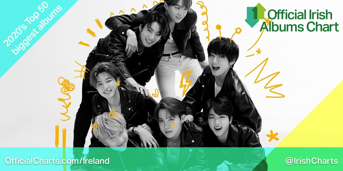 Map of the Soul: 7, @BTS_twt (@bts_bighit)'s first Irish Number 1, is one of Ireland's Top 50 biggest albums of 2020 so far: https://bit.ly/2NK19Lr pic.twitter.com/TTJ4dJyfsa  by Soompi
