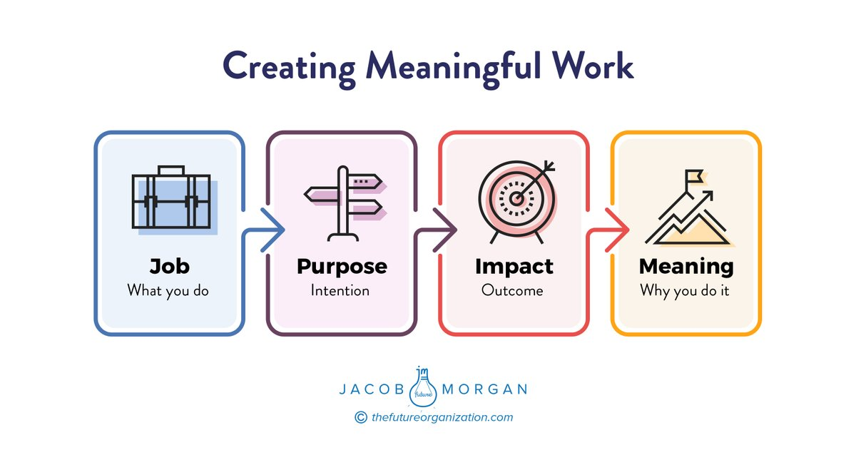 From my interviews and my own research and experiences, I've come to realize that purpose and meaning are not the same things. Here's why: https://t.co/7nHMwt0U3i  #futureofwork #leadership #employeeexperience https://t.co/N5f0Nat5iW