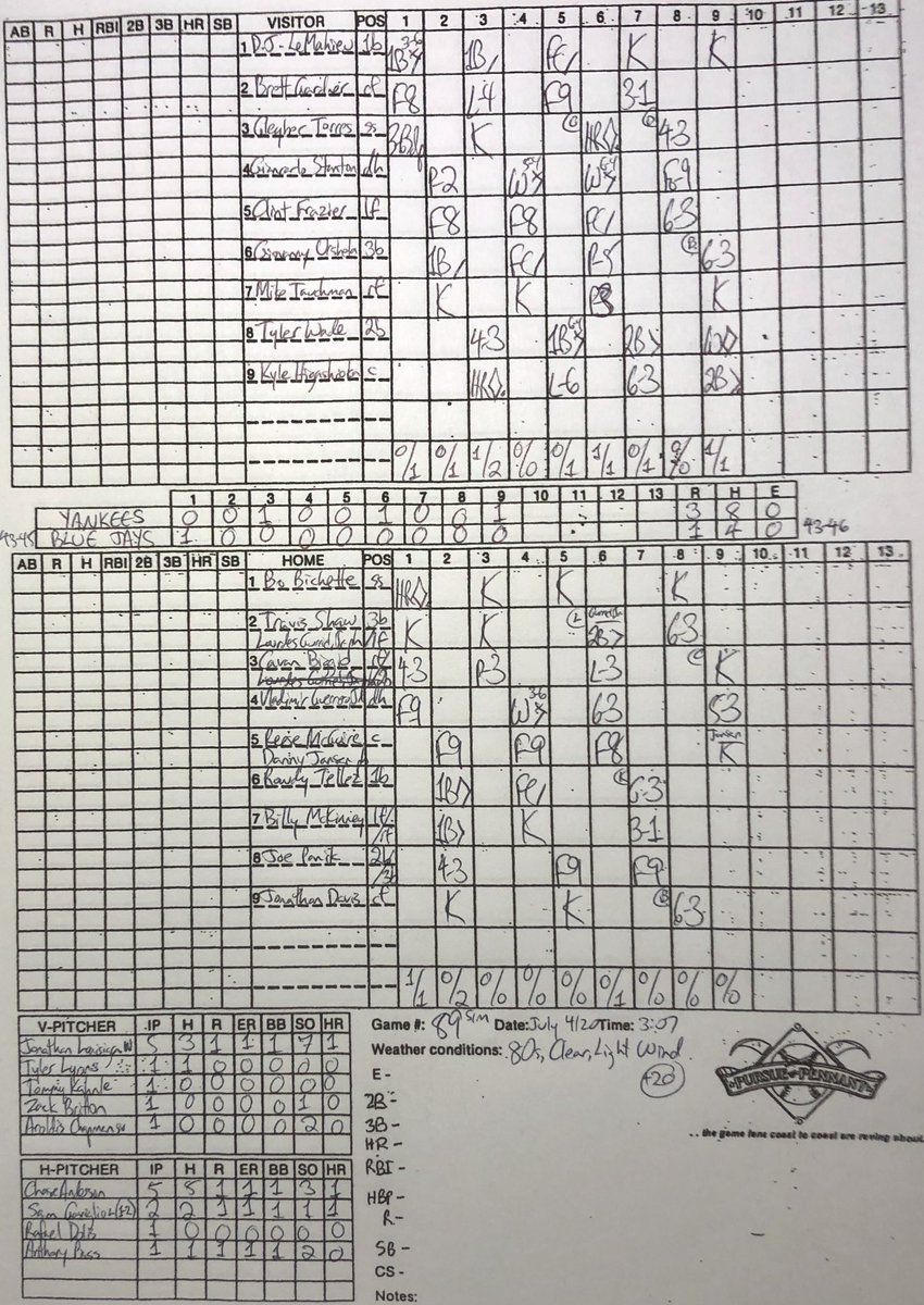 Chapman throws a perfect 9th to close out a 3-1 #Yankees win that evens the series. The last 12 #Bluejays hitters are retired in order. Only fair that the Yanks should win on the 4th of July, I guess. #Bluejays2020Sim is now 43-46 with the rubber match tomorrow!