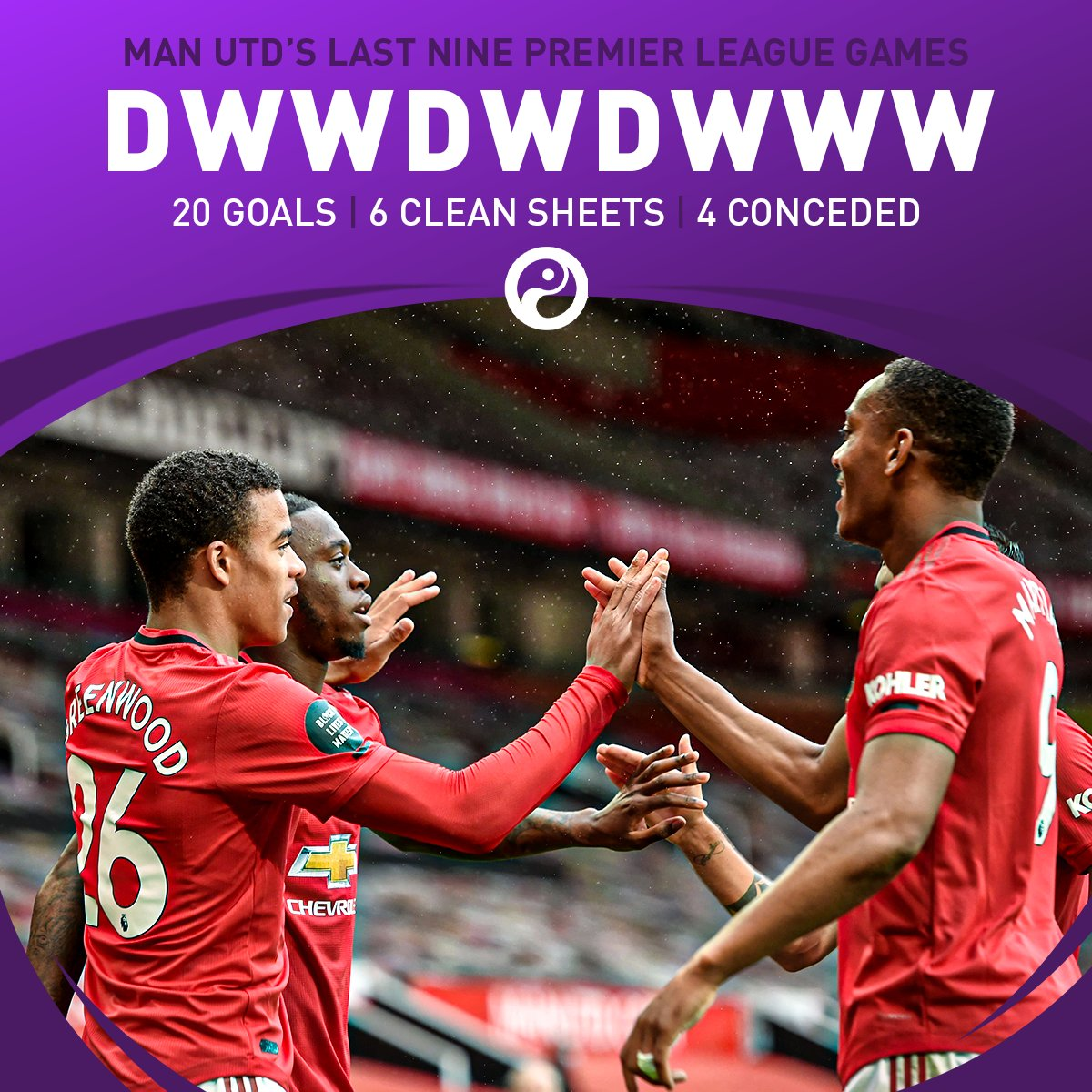 Man Utd have not lost any of their last nine Premier League games, the longest active unbeaten run in the competition.  And they've only conceded four goals.  <br>http://pic.twitter.com/WQYwUf9PKU
