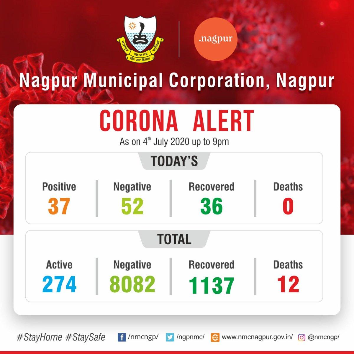 NMC #Covid_19 alert: total status update of the COVID19 cases as on 4 July 2020 #CoronaUpdatesInIndia #WarAgainstVirus #IndiaFightsCoronavirus https://t.co/373WcXbPJ5