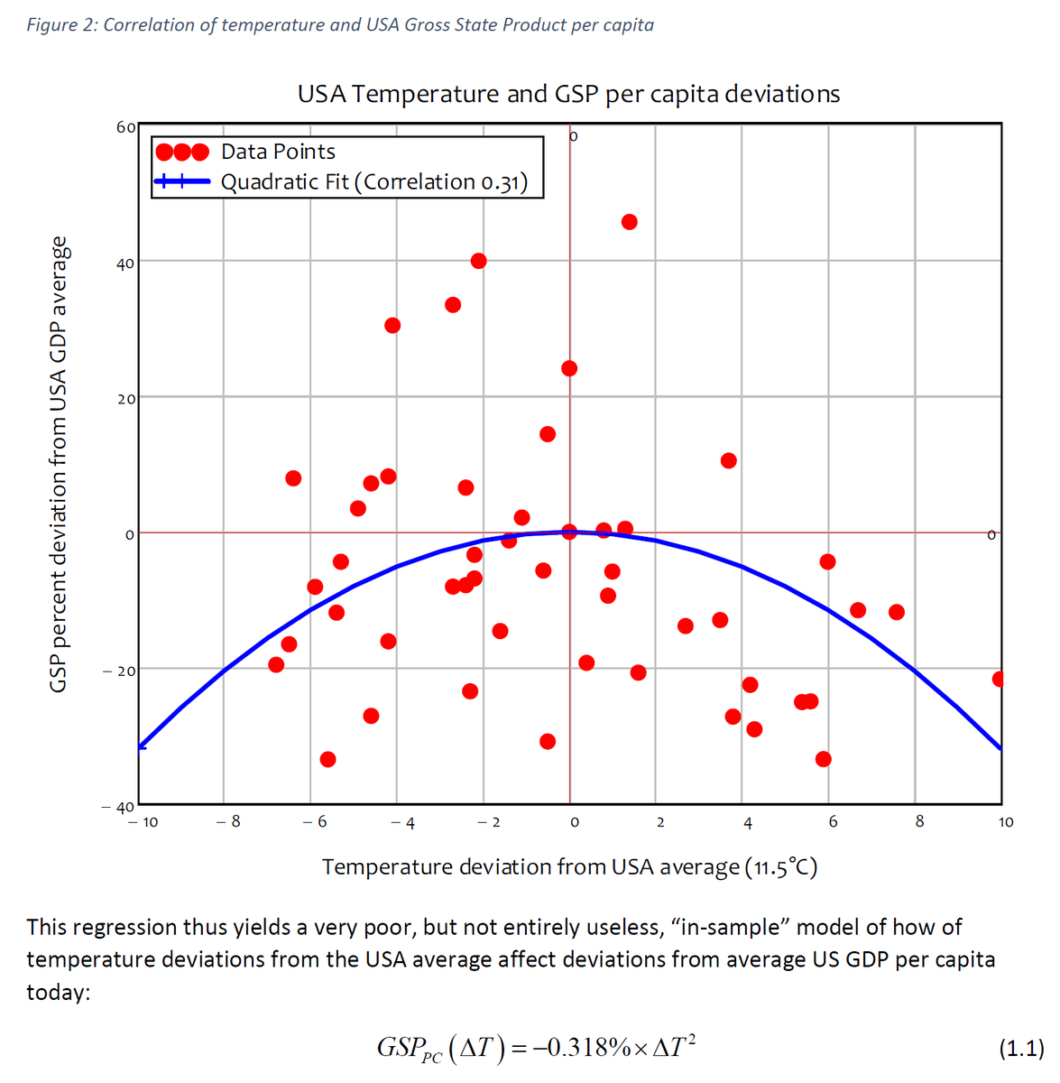 15/44 I.e. the crux of their research here: a solid regression using a negative quadratic relation between temperature and GDP per capita for the US, because why not, it looks kind of right.