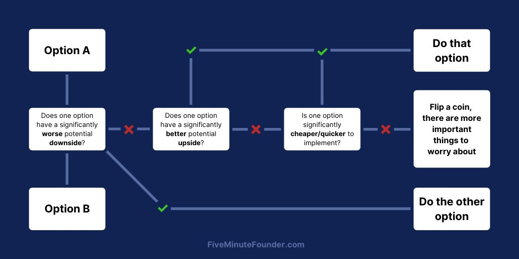 Introducing... the Anti-A/B-Test Framework 🎉 The perfect replacement for almost any decisions youre tempted to A/B test during your first 18 months building a business.