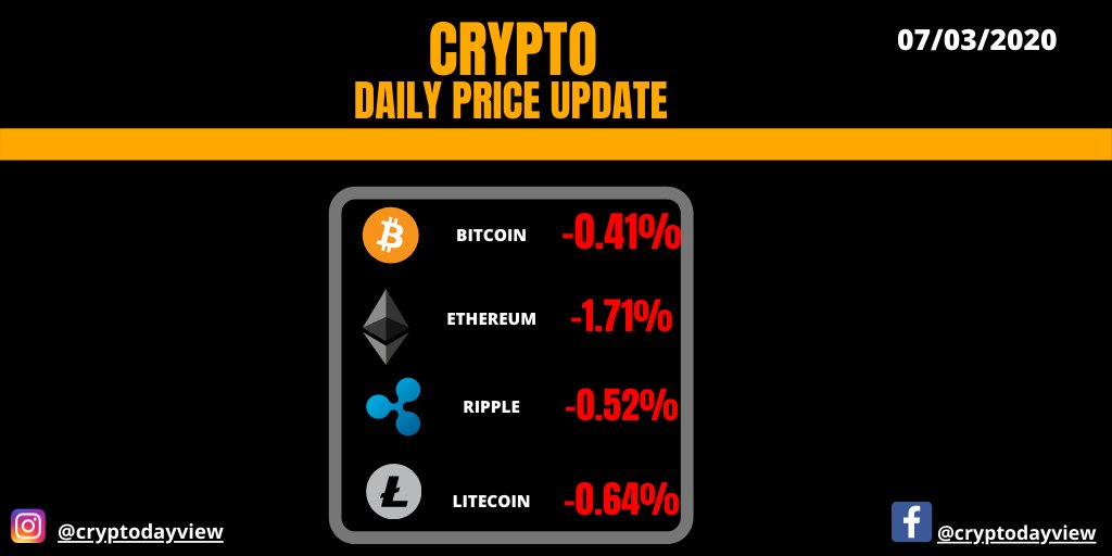 CRYPTO DAILY PRICE UPDATE  Will Bitcoin suffer any major breakout in 2020? Comment below your predictions#cryptoupdates #cryptoprices #cryptocurrencyprices #bitcoinprice #cryptomarketcappic.twitter.com/C412ccBuSk