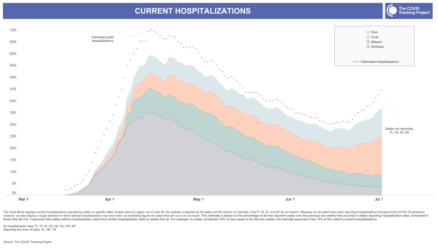 To understand the severity of the COVID surge in the United States, we need more than data about deaths, which lags.   We also need hospitalization data, which was spotty in the spring. Now, the data is much more complete, @whet and @cohokelly explain:  https://t.co/eNW4nlKcDX https://t.co/qa7bL1t23w