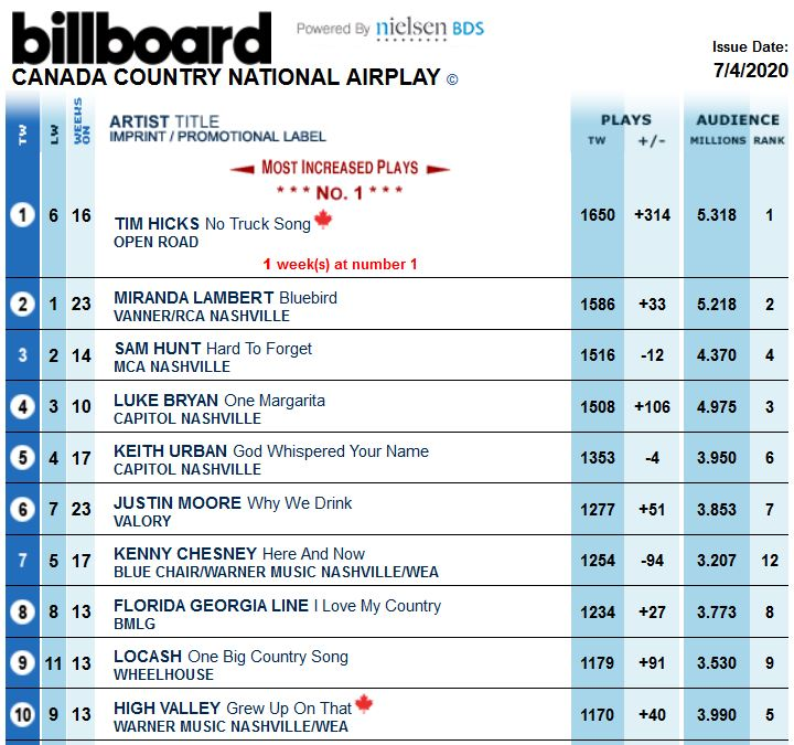 Congrats @timhicksmusic No Truck Song is #1 in Canada on the Canada Country National Airplay @billboardcharts. youtube.com/watch?v=dtTnmo…