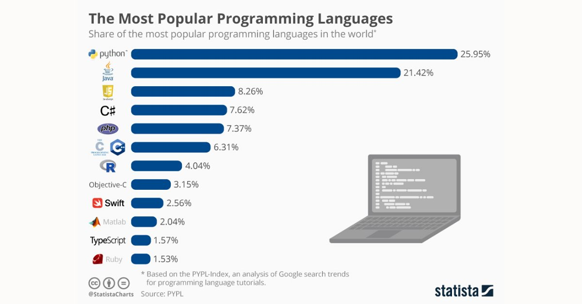Let's 👏 talk 👏 #Programming. 🤓  Check out this list of the most popular programming languages and let us know how many you're familiar with! https://t.co/BDWijG15y1