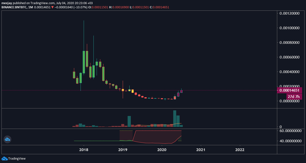 #Bitcoin price action is really boring lately. Bored of waiting a move. Meanwhile, I have decided to trade my little $BNT bag since volume have already made another ATH and there is volatility for swing trading . #cryptocurrency $BTC $BNTBTCpic.twitter.com/1Mz9fwwDOu