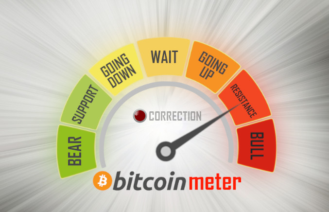 Current #Bitcoin price status is:   RESISTANCE  Join our telegram channel for more accurate and instant #BTC trend prediction changes. https://t.me/Bitcoin_Meter  Prediction No. 20740pic.twitter.com/r9wS5hmP5h