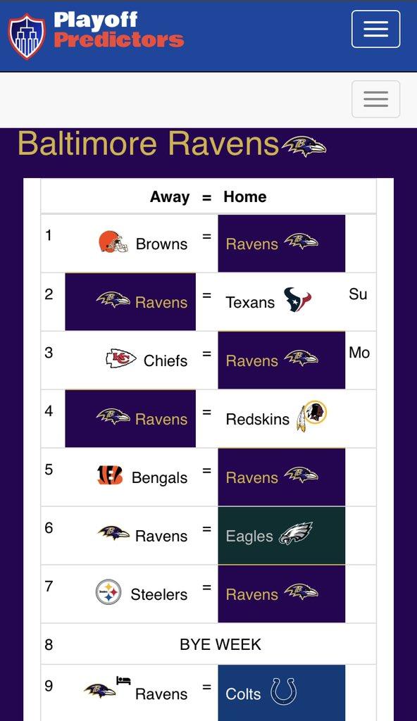 #Ravens record predictions; https://t.co/K2tTjfueKc