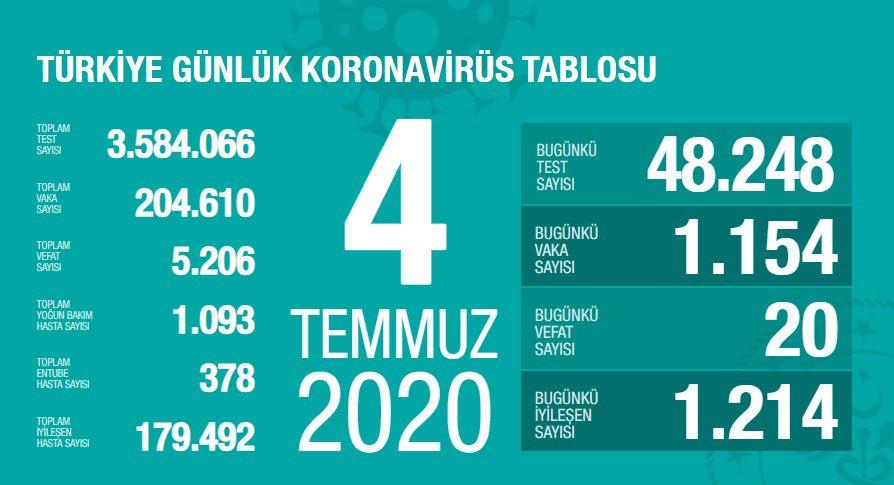 """Türkiye'de son 24 saatte koronavirüs nedeniyle 20 kişi hayatını kaybetti. Toplam can kaybı 5.206 oldu. Bakan Koca: """"Yoğun bakım hasta sayımızda, önceki günlerden devam eden bir artış var""""  https://t.co/DS1Sz9kKGP https://t.co/EJFizuwcl6"""