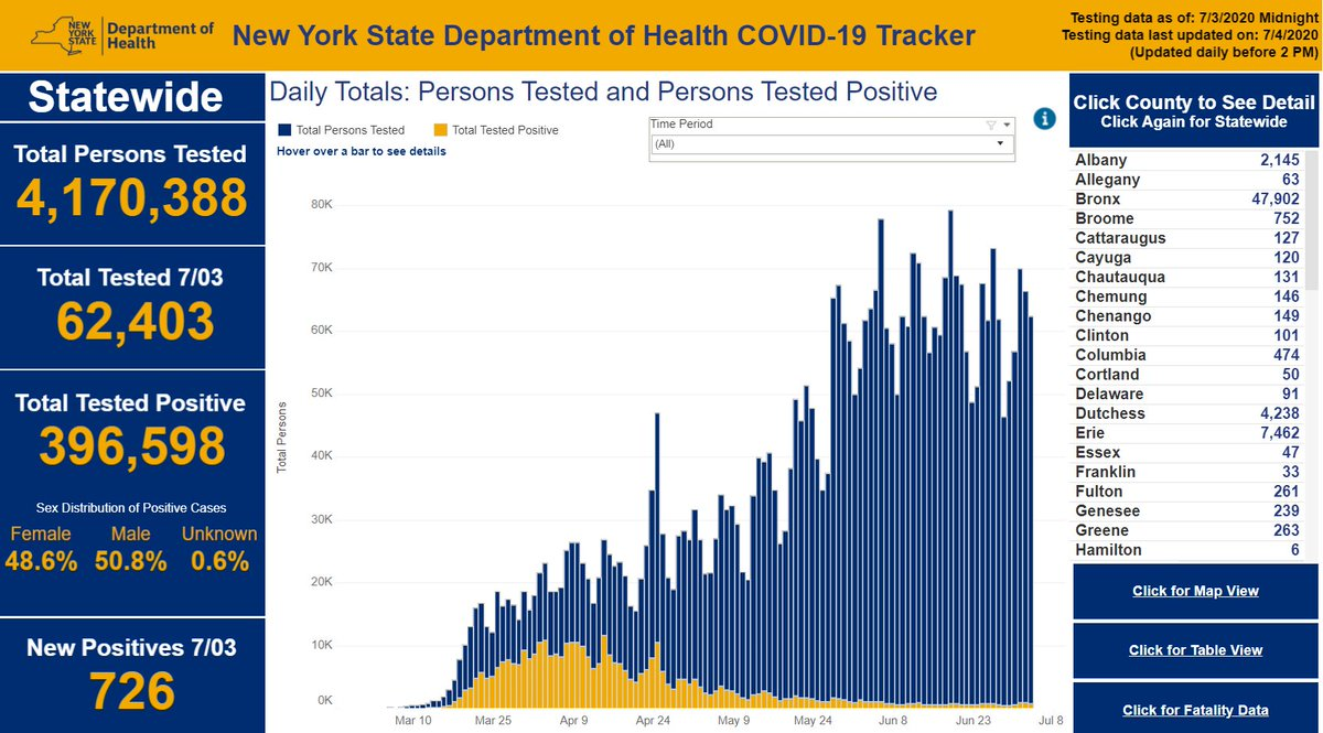 """Per @realDonaldTrump """"the rise in Coronavirus cases is partially related to the massive testing, the death, and the death rate, are DOWN. Also, younger people, who get better much easier and faster!""""  Here is a picture that's worth a thousand words https://t.co/EYU0Ol9eIJ https://t.co/aYLsCAuyR7"""