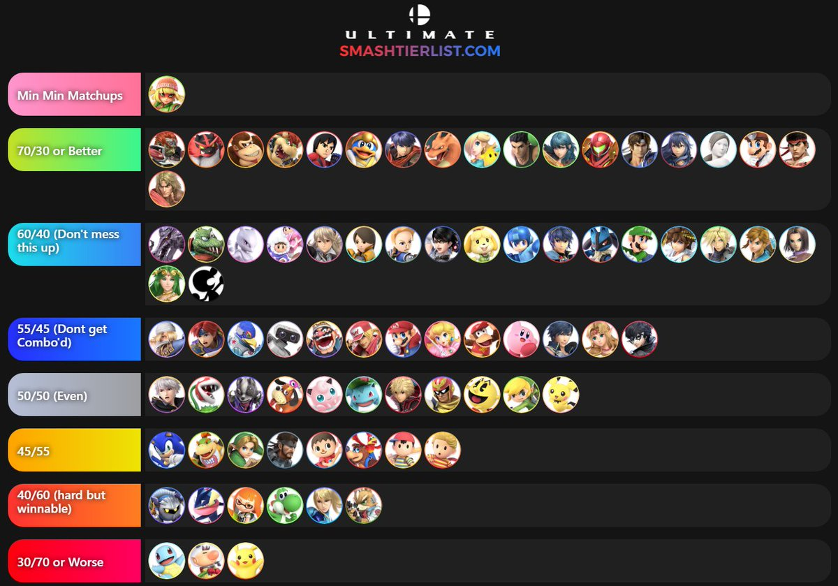 Alright. After spending roughly 30-45 minutes in every matchup (most on both sides), I have solidified my #minmin matchup chart. Given my limited tournament experience, this is my opinion on what her chart will look like with more development. Overall I think she's high tier. pic.twitter.com/Vh4Tr727gT  by PatchThomas