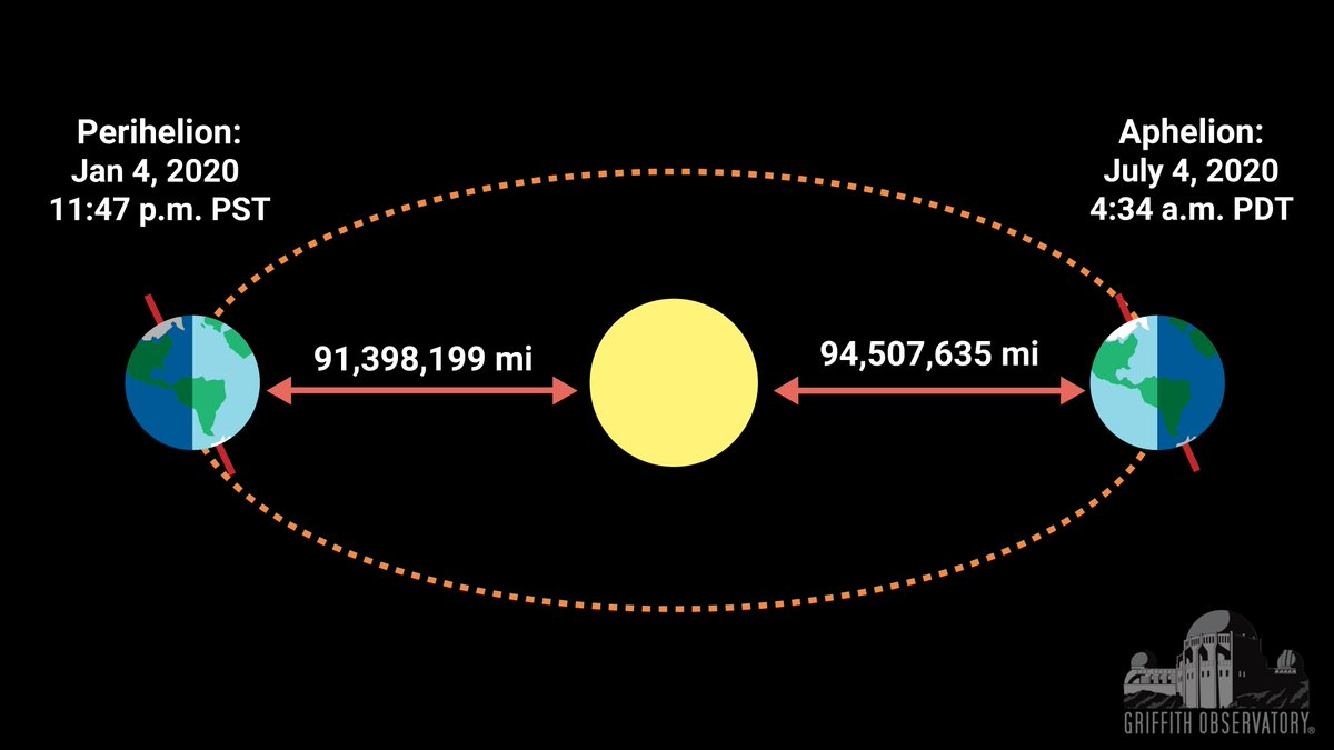 While everyone is wishing you a happy #4thofJuly, confuse and delight your friends by wishing them a Happy #Aphelion! Today we are as far from the sun as we get all year.
