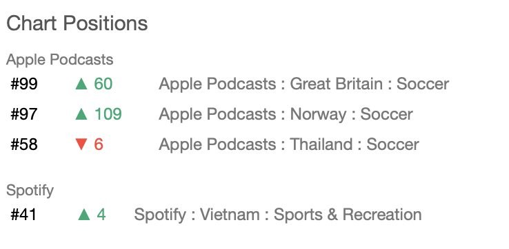 Great to be back inside the UK Top 100 Soccer charts on Apple. Even more amazing to be ranking so highly in Norway, Thailand and Vietnam! Cobblers here, Cobblers there, Cobblers everywhere! @ChartableDotCom #IACTM #ntfc