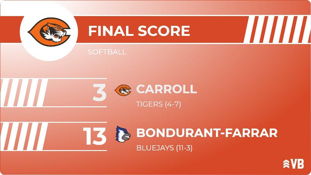 Softball (Varsity) Score Posted - Carroll Tigers lose to Bondurant-Farrar Bluejays 13-3. https://ia.varsitybound.com/softball/2019-20/games/h202005230301339428deb54b78e244d…pic.twitter.com/Ba7Tg6dErt
