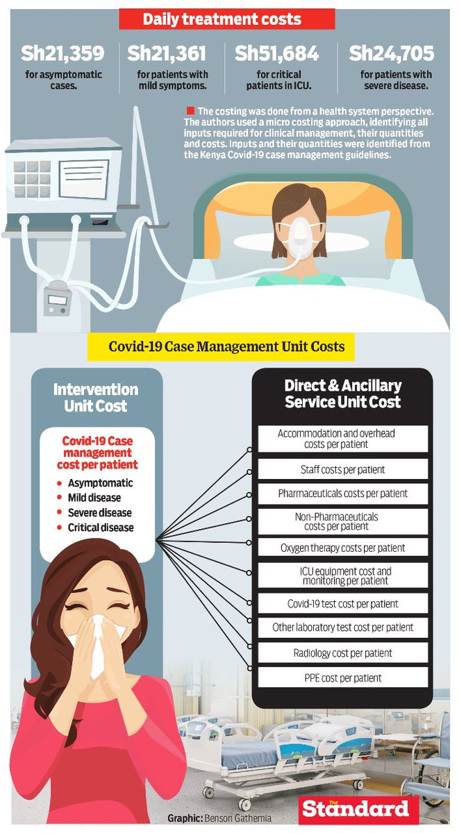 This list of Covid-19 treatment costs by @StandardKenya is sobering.  Wear your mask,wash your hands,avoid crowds and stay safe. https://t.co/WuV2GZniX6