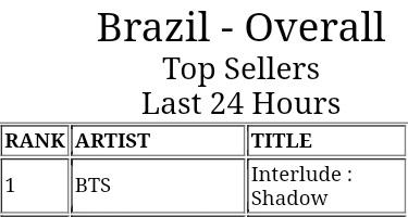 Info 200704 Interlude: Shadow alcançou o #1 no iTunes Brasil. É o 14° número 1 da música. ~ARMYs, vocês são tudo~ #슈가 #SUGA #BTS @BTS_twt #ShadowBuyingParty pic.twitter.com/dNd52UHrj2