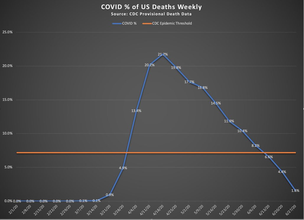 🚫MEDIA BLACKOUT🚫  *The COVID epidemic is over.*  Per CDC guidelines the epidemic threshold is crossed when a disease causes more than 7.2% of the total weekly deaths.  COVID became a CDC defined epidemic in the 1st week of April and stopped being one in mid-June. Cr: @pdubdev https://t.co/BTsX8hKsXm