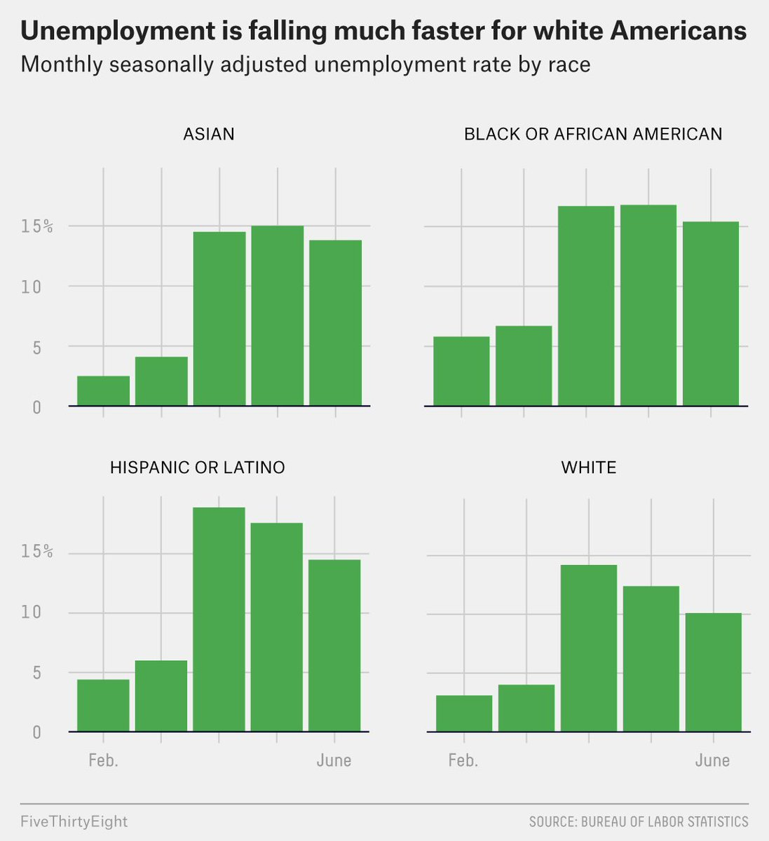 Black people have been more likely to die from Covid. Black businesses were more likely to be excluded from government relief. Black workers are more likely to be unemployed and less likely to be rehired. Structural racism at every level. https://t.co/kshZrdLsFf https://t.co/fsbOxRK5Hb