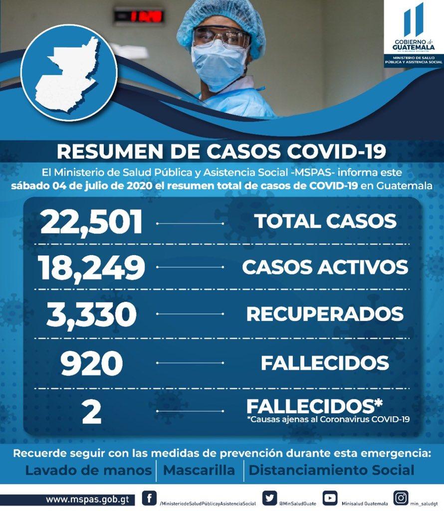 test Twitter Media - El @MinSaludGuate reporta hoy un total de 1 mil 208 casos positivos de COVID-19 y 40 fallecidos, con lo que el total de casos asciende a 22 mil 501. https://t.co/en3HdqAMyX
