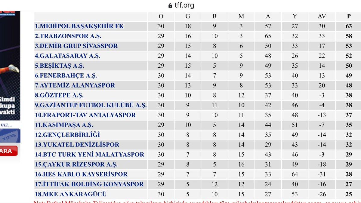 Süperlig güncel istatistikli puan durumu #spor #süperlig #futbol #haber #Fenerbahçe #Galatasaray #Beşiktaş #Trabzonspor #CiftcimizMilliDeğerimiz #Dolunay #takip #destek #tt https://t.co/wxdwuNU3E7