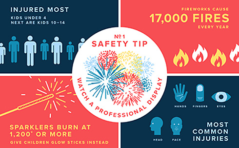 Safety First!  Report Firework Violations to FireworksViolation@littlerock.gov https://t.co/1dovBq704D