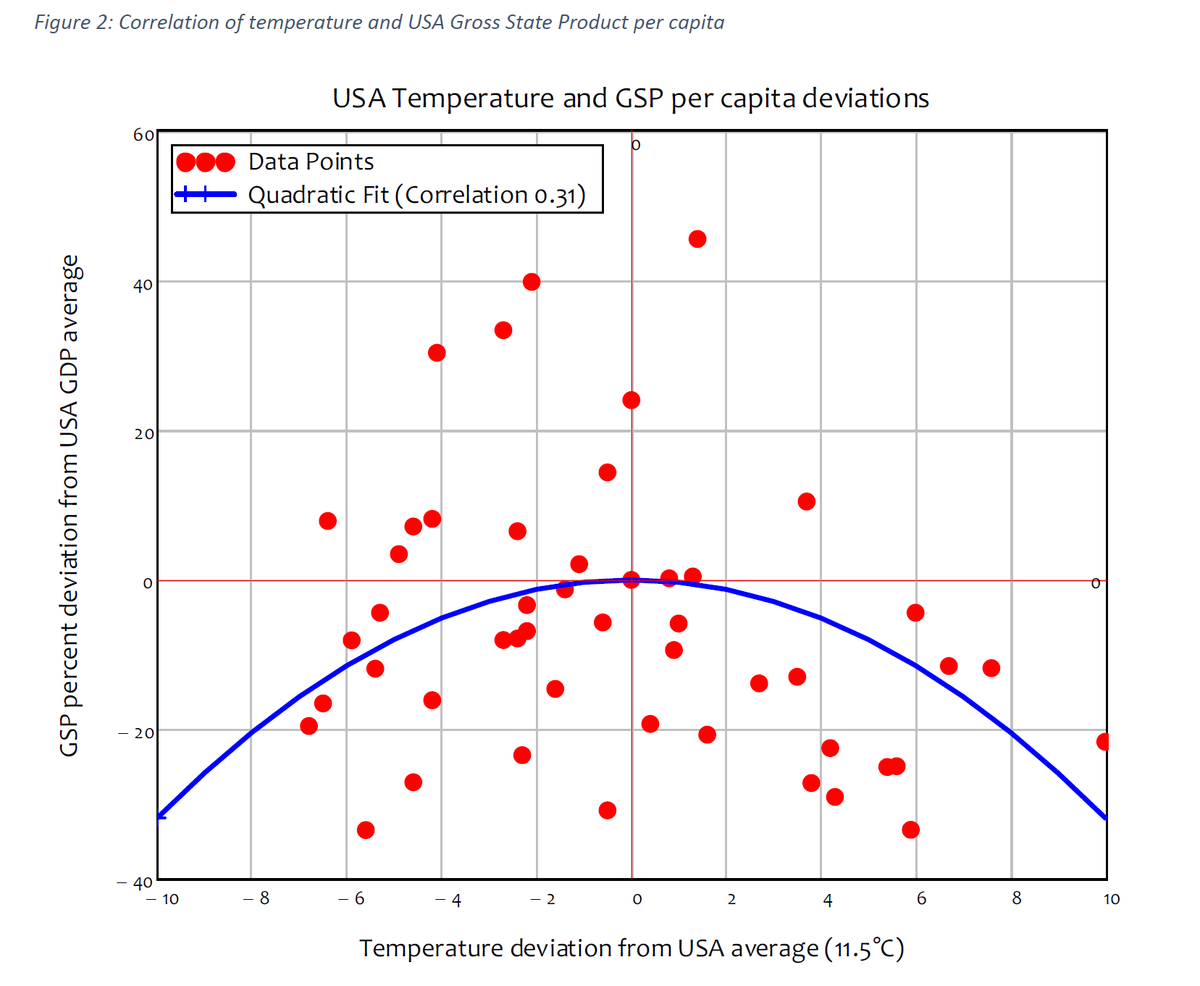 """5/44 TL;DR IIMy """"favorite"""" crux of their research: finding a correlation between temperature and GDP and using that to forecast GDP damage due to climate change."""