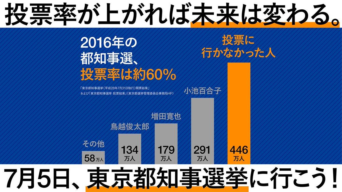 RT @lee_buckland7: 前回の都知事選挙の1位は、『棄権』でした。 選挙に行きましょう。  #東京都知事選 #東京都知事選挙 #都知事選を史上最大の投票率にしよう https://t.co/m5sNCpIdDH