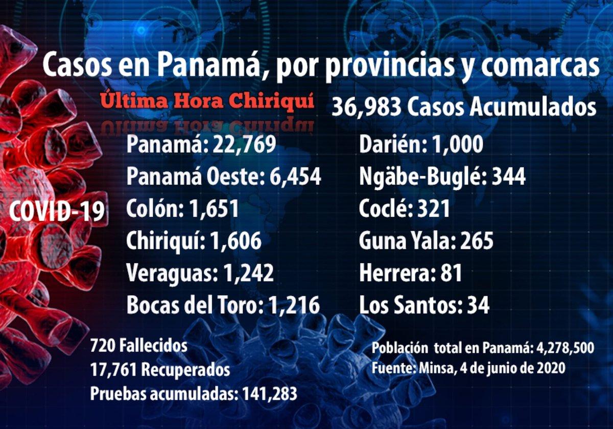 🚨 #ÚltimaHora Casos de COVID-19 en Panamá, por provincias y comarcas, hasta hoy viernes, fuente: Minsa #QuédateEnCasa #Nacionales https://t.co/4x50q8Ub2J