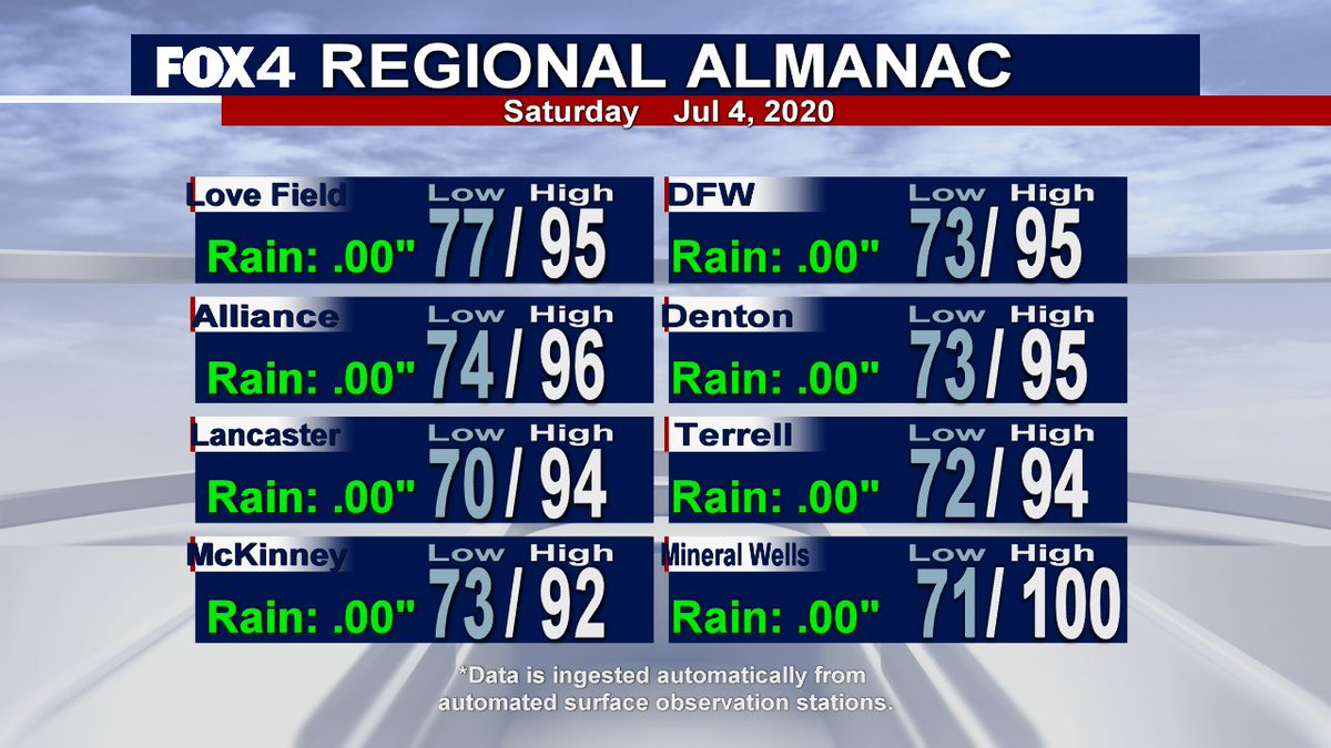 Todays numbers from area airports. #fox4weather #txwx #dfwwx