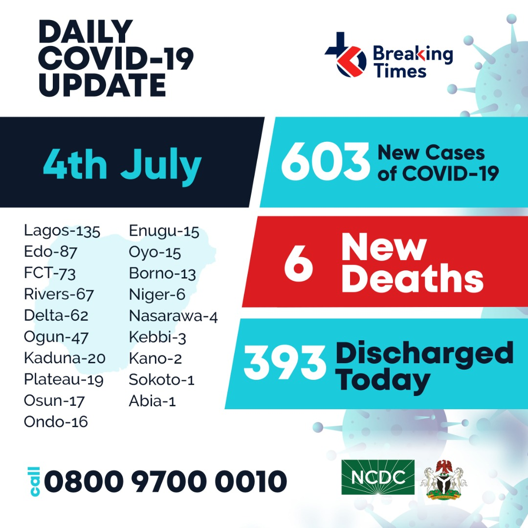 NCDC'S #COVID19 UPDATE FOR SATURDAY JULY 4, 2020:  New Cases: 603 New Deaths: 6 Discharged Today: 393  Remember to call your state's hotlines or NCDC's toll free number; 0800 9700 0010 if you observe any symptom(s). #staysafe  #COVID19Nigeria https://t.co/bAdbxmK6Kf