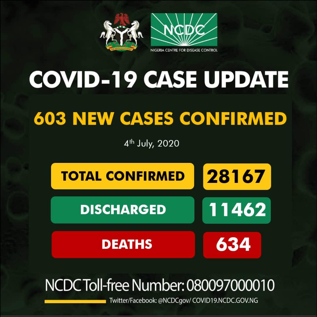 603 new cases of #COVID19Nigeria;  Lagos-135 Edo-87 FCT-73 Rivers-67 Delta-62 Ogun-47 Kaduna-20 Plateau-19 Osun-17 Ondo-16 Enugu-15 Oyo-15 Borno-13 Niger-6 Nasarawa-4 Kebbi-3 Kano-2 Sokoto-1 Abia-1  28,167 confirmed  11,462 discharged  634 deaths https://t.co/t2ooGfqvEN