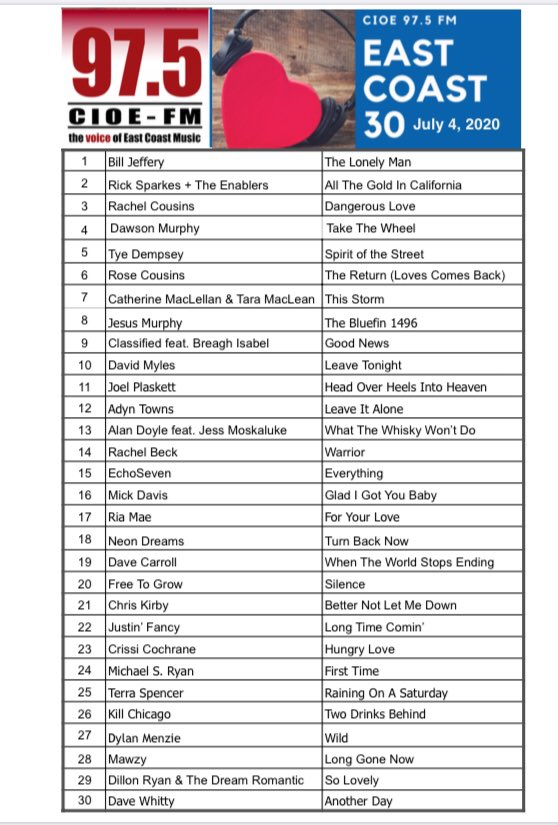 Your East Coast Top 30 for July 4, 2020  Remember to vote for your favourites at http://www.communityradio.capic.twitter.com/ypml58NSrQ