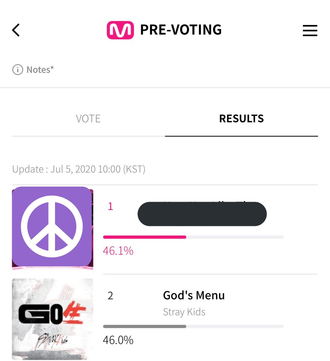 Stay!!   @Stray_Kids have fallen down to second on the prevoting   Vote now with all of your accounts. Remember you can use 10 accounts to vote with on mwave   #STAYFighting_MCD #StrayKids  #skz #StrayKidsComeback  #스트레이키즈pic.twitter.com/bI19VXuaPR  by ghala⁷ 🍞🥢