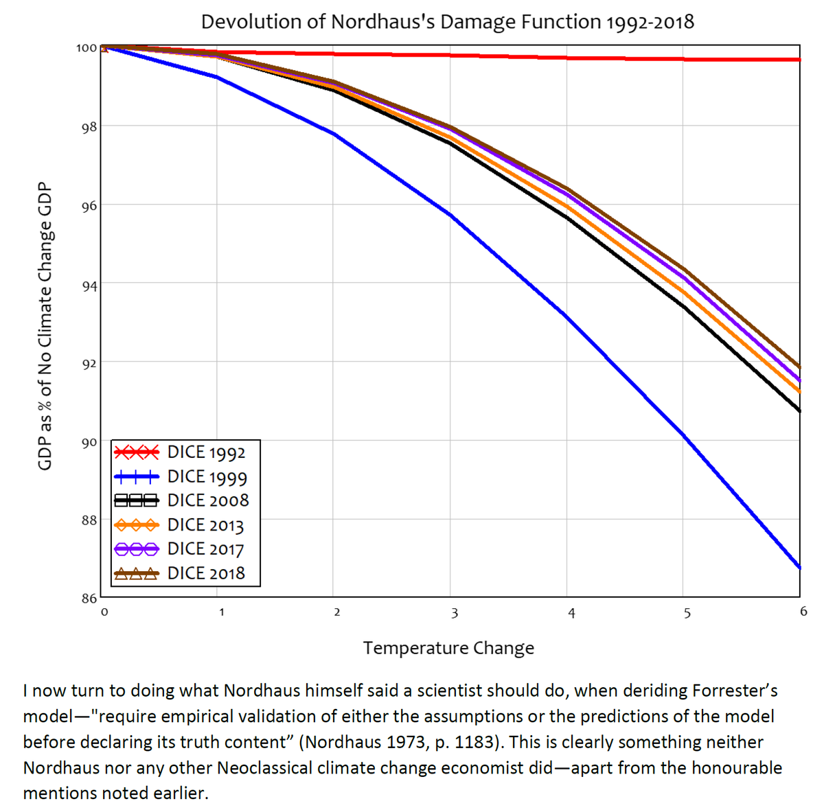 25/44 7. How Low Can You Go?And that's not it. Nordhaus has consistently lowered the parameters in his damage function (called DICE) to reduce his already trivial predictions of the damage to GDP from climate change.