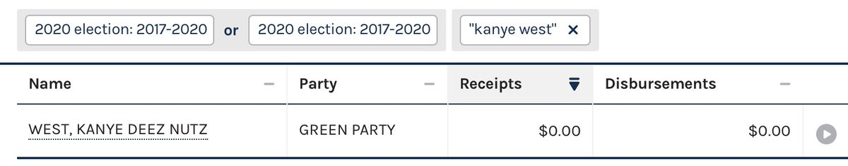 """The only candidate for president named Kanye West in the FEC database for 2020 at the moment is a Green Party candidate named """"Kanye Deez Nutz West"""" who's raised $0 https://t.co/jD1o6ydM5m"""